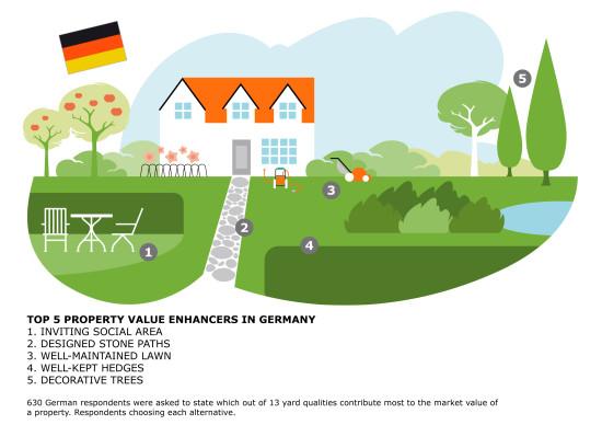 Die fünf wertvollsten Räume deutscher Gartenbesitzer